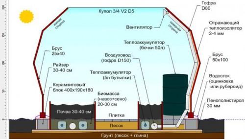 Пример расположения грядок, отопления, водоснабжения, вентиляции в купольной теплице
