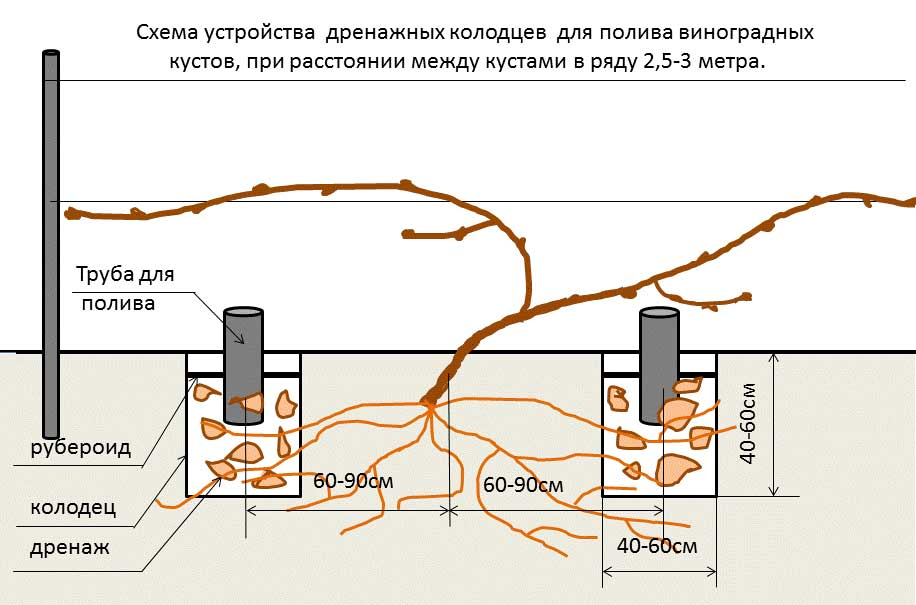 Схема устройства дренажных