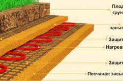 Схема подогрева грунта для теплицы