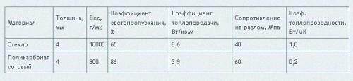 Сравнительные характеристики  поликарбоната и стекла