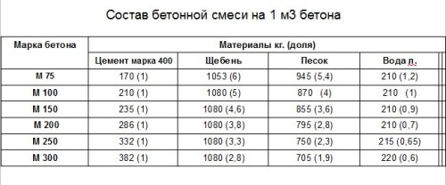 Таблица расчета бетона