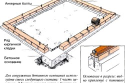Схема устройства кирпичного фундамента для теплицы