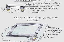 Схема ленточного фундамента для теплицы