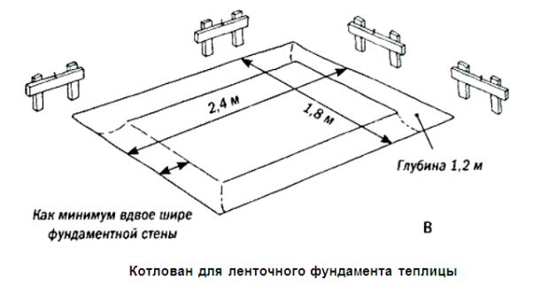 Фундамент теплица из поликарбоната своими руками