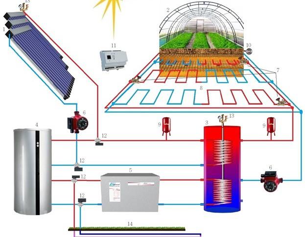 Схема обогрева теплицы солнечными коллекторами