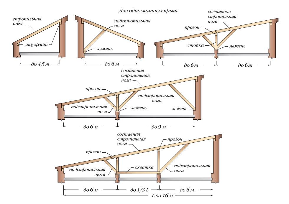 система односкатной крыши
