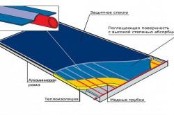 Схема устройства солнечной лампы для теплицы