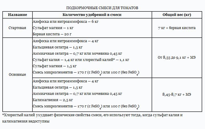 Таблица подкормочных смесей