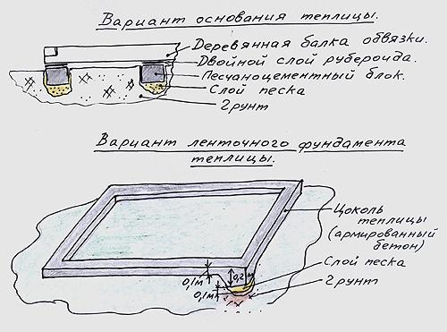 Схема основания для теплицы из