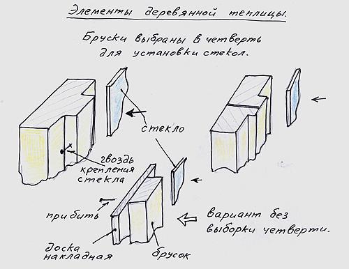 Схема крепления стекла с деревянным брускам
