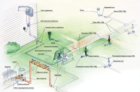 Схема автоматического микрокапельного полива