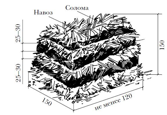 Схема компоста для выращивания