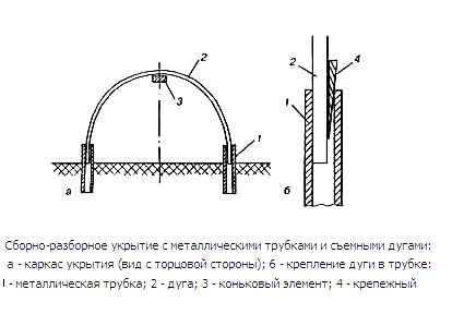 Схема крепления металлических съемных дуг для парника