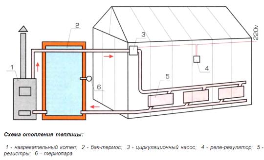 Система водяного отпления