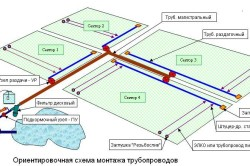 Система ирригации