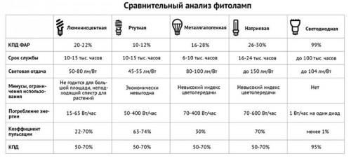 Сравнительные характеристики фитоламп