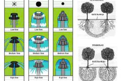 Виды капельниц для систем капельного полива