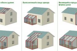 Варианты пристроек для обустройства зимнего сада в доме