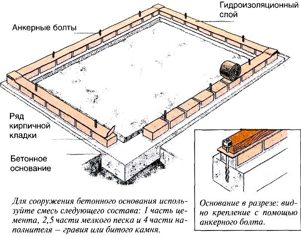 картинки строительства фундамента