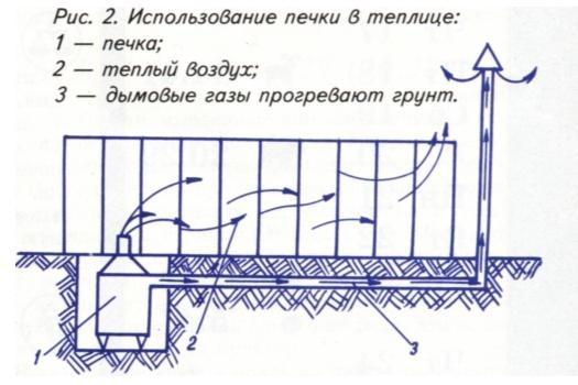 Схема использования печного отопления в теплице