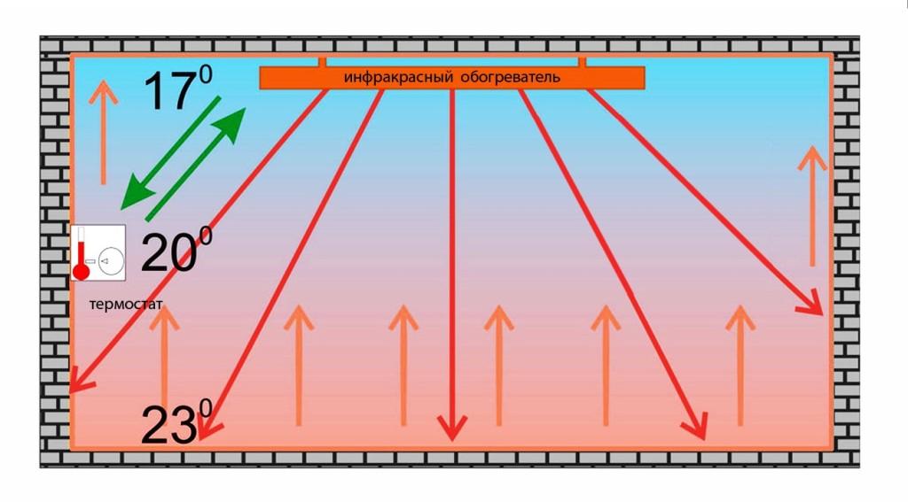 действия ИК-обогревателей