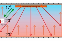 Принцип действия  ИК-обогревателей