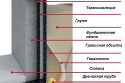 Схема фундамента с дренажной системой