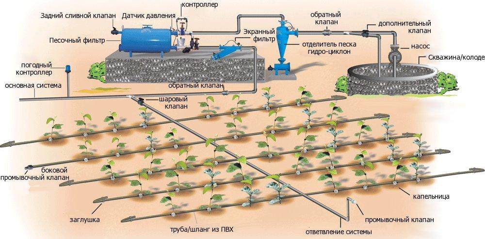 Схема автоматической системы
