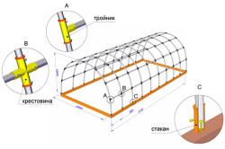 Крепление и соединение арочной теплицы