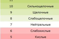Показатели pH