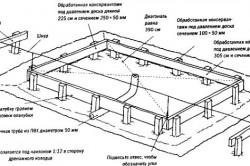 Схема устройства основания для теплицы