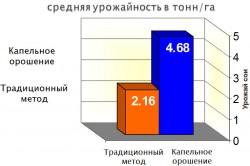 Преимущество капельного орошения по средней урожайности на графике