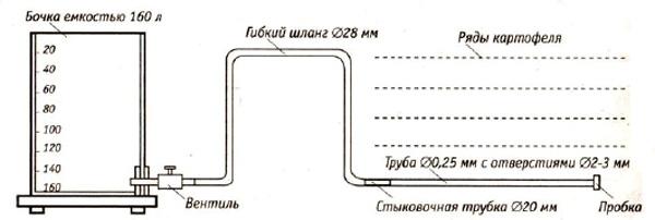 Пример системы полива