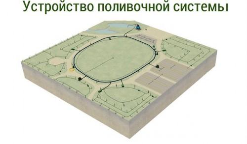 Проектирование поливочной системы
