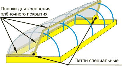 Пример устройства раздвижного складного парника