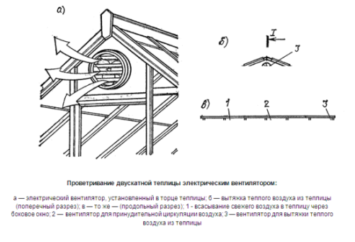 Автоматическое проветривание электрическими вентиляторами