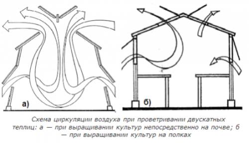 Схема циркуляции воздуха в теплице