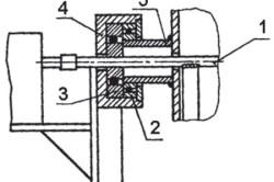 Схема крепления бочки на стойках: 1 – вал мешалки; 2 – подшипник подвески; 3 – подшипник вала бетономешалки; 4 – корпус подшипников; 5 – подвеска