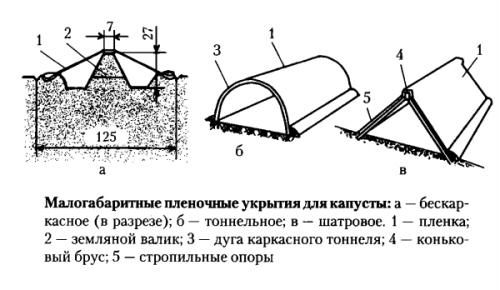Схема малых укрытий для