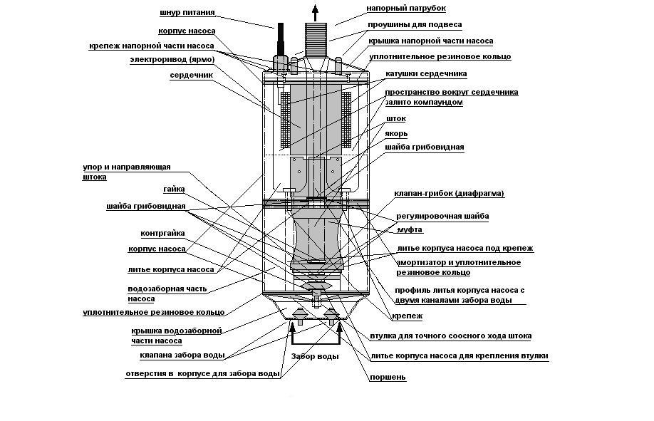 Схема устройства насоса для