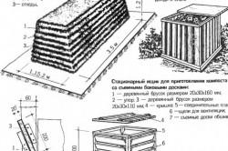 Схема приготовления плодородного грунта