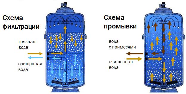 Фильтр для воды  для полива