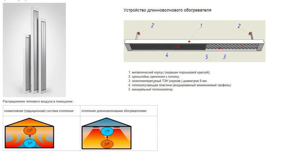 Схема устройства лампового ИК-