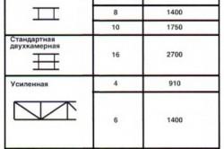 Типы структуры листа поликарбоната
