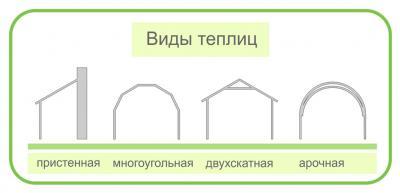 Схема общих форм теплиц