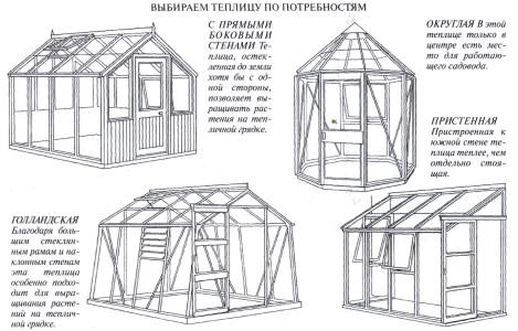 Типы конструкций теплиц