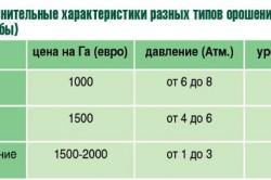 Сравнительные характеристики типов орошения для выращивания картофеля