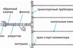 Место расположения фильтра в системе полива