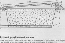 Схема односкатного заглубленного парника