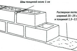 Схема укладки блоков для фундамента